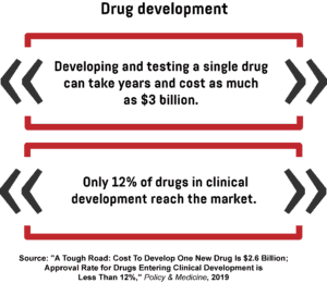 An infographic showing the amount of time and money needed to develop and test a single drug, as well as the percentage of drugs in clinical development that reach the market.
