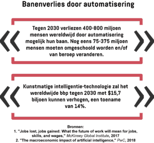 Een infographic met het aantal mensen dat tegen 2030 mogelijk hun baan verliest als gevolg van de automatisering en de impact op het wereldwijde bbp.