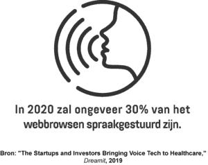 Een infographic met het percentage webbrowsen dat in 2020 spraakgestuurd zal zijn.