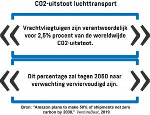Vrachtvliegtuigen zijn verantwoordelijk voor 2,5% procent van de wereldwijde CO2-uitstoot. Dit percentage zal tegen 2050 naar verwachting verviervoudigd zijn.