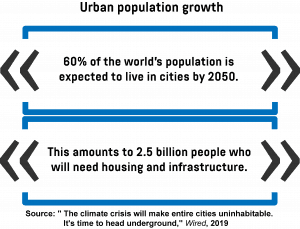 An infographic showing the percentage of people who will live in cities by 2050, as well as the number of people who will need housing and infrastructure.