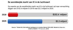 Een grafiek met de waarde van de wereldwijde markt van KI in de luchtvaart in 2018 en 2025.