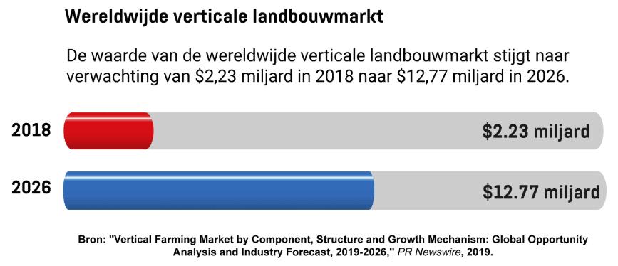 De waarde van de wereldwijde verticale landbouwmarkt stijgt naar verwachting van $2,23 miljard in 2018 naar $12,77 miljard in 2026.